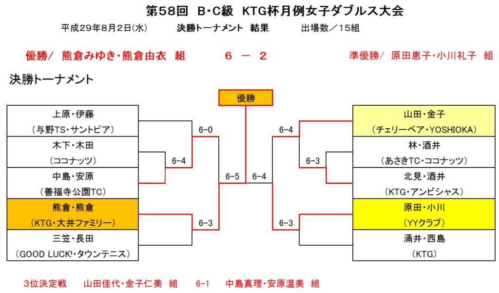bc58トーナメント表
