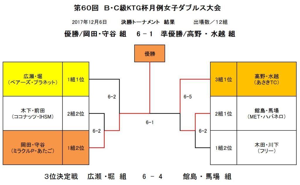 トーナメント結果表