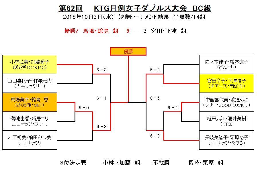 BC62  決勝トーナメント結果