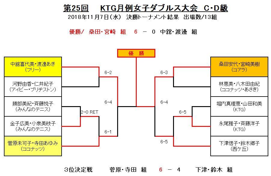 CD25トーナメント表