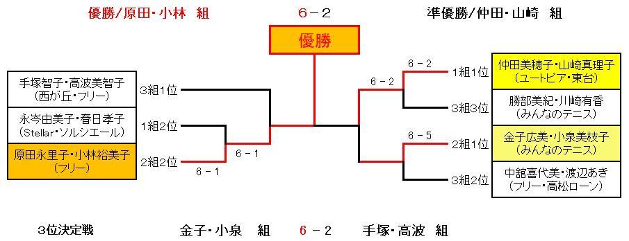 第29回CD級トーナメント